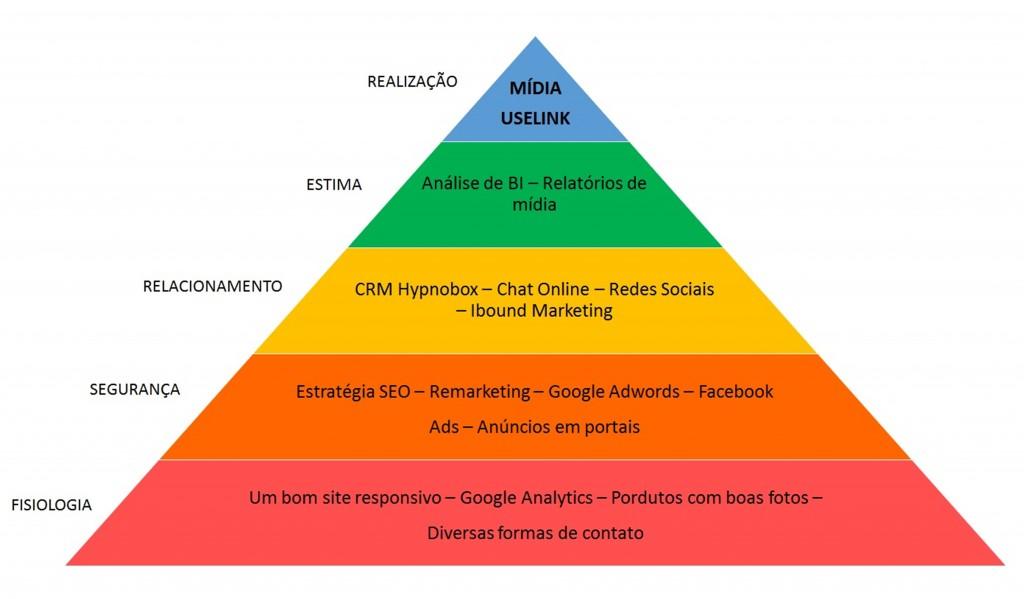 Piramide_de_Malow_Mercado_Imobiliário_3